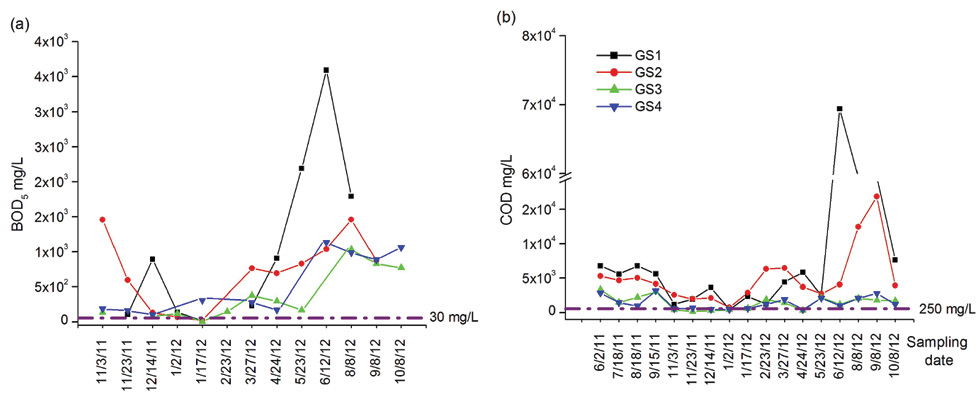 Concentrations of (a) biological oxygen demand (BOD) and (b) chemical oxygen demand (COD) variation in the analysed leachate samples