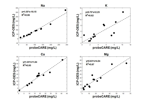 Figure 3: All 4 graphs show that Na concentrations were around 10–300 mg/L, K concentrations were <10 mg/L, Ca and Mg concentrations were <100 mg/L.