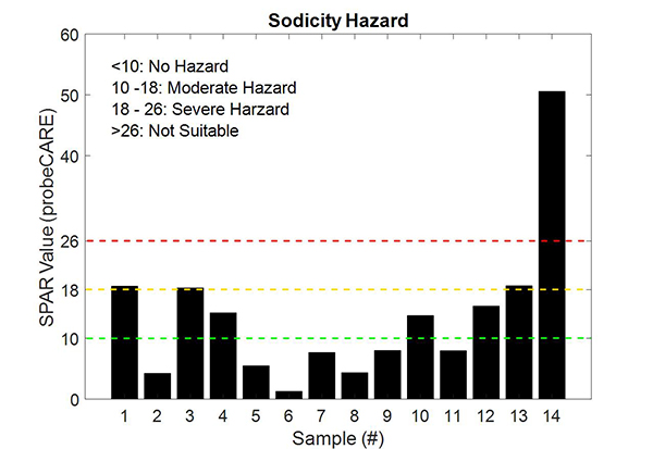 Figure 4: graph showing that most of the water samples were within the no or moderate sodicity hazard zone. High SPAR values were detected from samples 14–20, which indicates these water